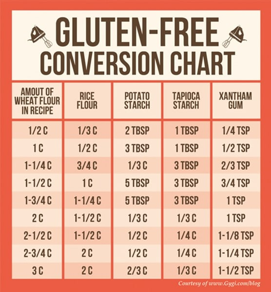 Helpful Resource Gluten Free Conversion Charts The Wheatless Kitchen
